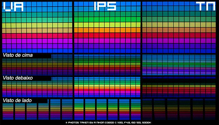 diferenças de ângulos de visão entre paineis TN, VA e IPS
